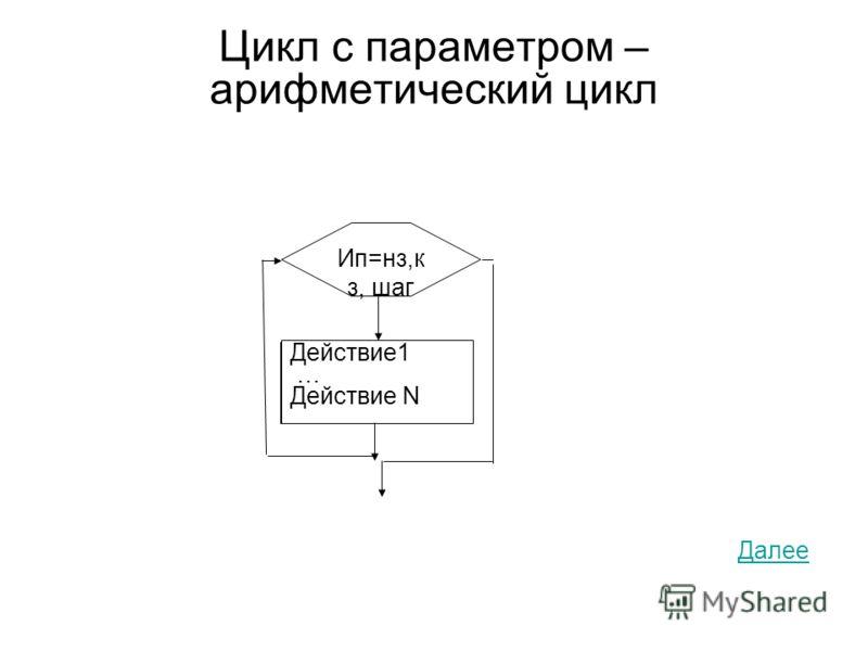 Цикл с параметром – арифметический цикл Далее Действие1 … Действие N Ип=нз,к з, шаг