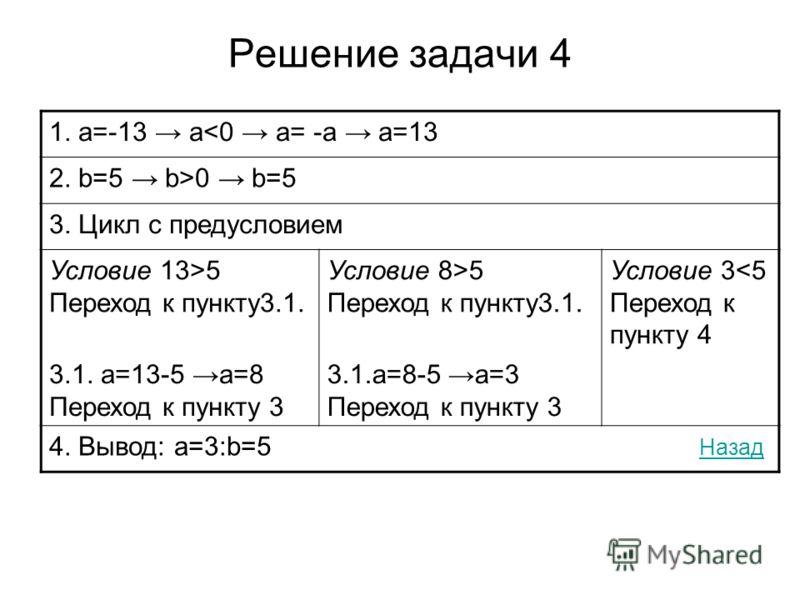 Решение задачи 4 1. a=-13 a0 b=5 3. Цикл с предусловием Условие 13>5 Переход к пункту3.1. Условие 8>5 Переход к пункту3.1. Условие 3
