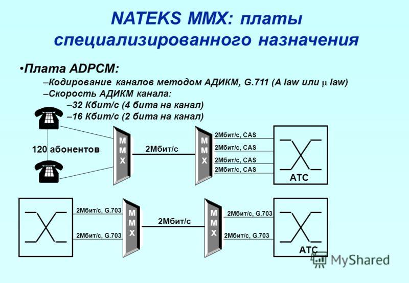 NATEKS MMX: платы специализированного назначения Плата ADPCM: –Кодирование каналов методом АДИКМ, G.711 (A law или law) –Скорость АДИКМ канала: –32 Кбит/с (4 бита на канал) –16 Кбит/с (2 бита на канал) MMXMMX 2Мбит/с MMXMMX АТС 120 абонентов 2Мбит/с,