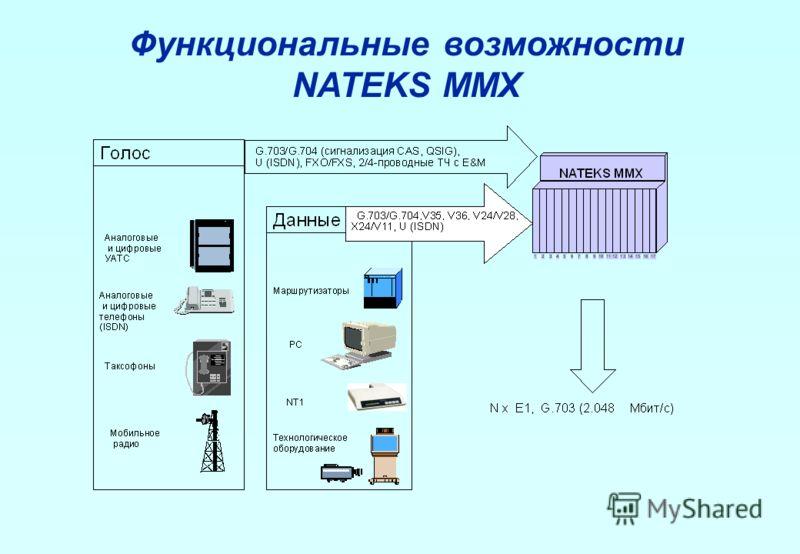 Функциональные возможности NATEKS MMX