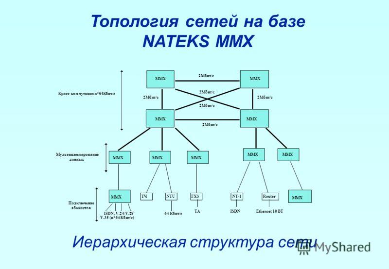 Топология сетей на базе NATEKS MMX Иерархическая структура сети 2Мбит/с MMX ТЧ MMX ISDN, V.24/V.28 V.35 (n*64 Кбит/с) 64 Кбит/с Кросс-коммутация n*64Кбит/с Мультиплексирование данных Подключение абонентов 2Мбит/с NTUFXSNT-1Router MMX 2Мбит/с ISDNТАEt