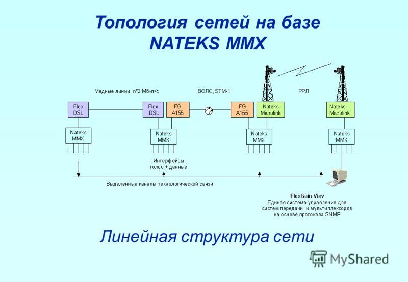 Топология сетей на базе NATEKS MMX Линейная структура сети