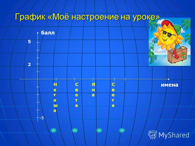 График «Моё настроение на уроке» балл имена 5 -5 НаташаНаташа СветаСвета ЯнаЯна СветаСвета 2