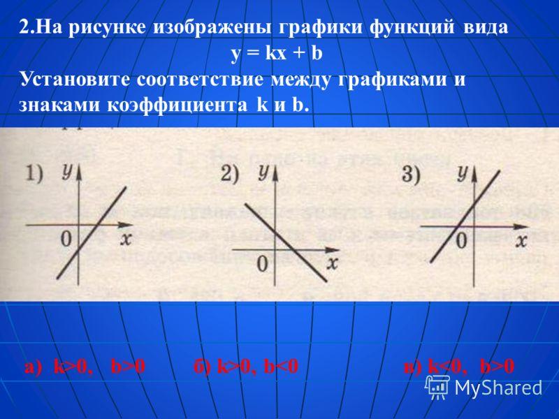 2.На рисунке изображены графики функций вида y = kx + b Установите соответствие между графиками и знаками коэффициента k и b. а) k>0, b>0б) k>0, b