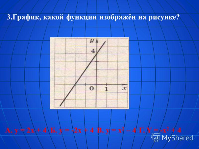 3.График, какой функции изображён на рисунке? А. y = 2x + 4Б. y = -2x + 4В. y = x 2 – 4Г. Y = -x 2 + 4