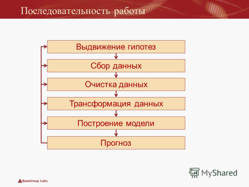 BaseGroup Labs Последовательность работы Сбор данных Очистка данных Трансформация данных Построение модели Прогноз Выдвижение гипотез