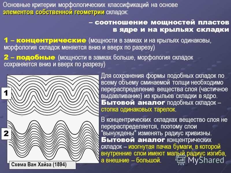 Основные критерии морфологических классификаций на основе элементов собственной геометрии элементов собственной геометрии складок: – соотношение мощностей пластов в ядре и на крыльях складки 1 – концентрические (мощности в замках и на крыльях одинако