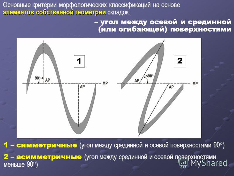 Основные критерии морфологических классификаций на основе элементов собственной геометрии элементов собственной геометрии складок: – угол между осевой и срединной (или огибающей) поверхностями 1 2 1 – симметричные (угол между срединной и осевой повер