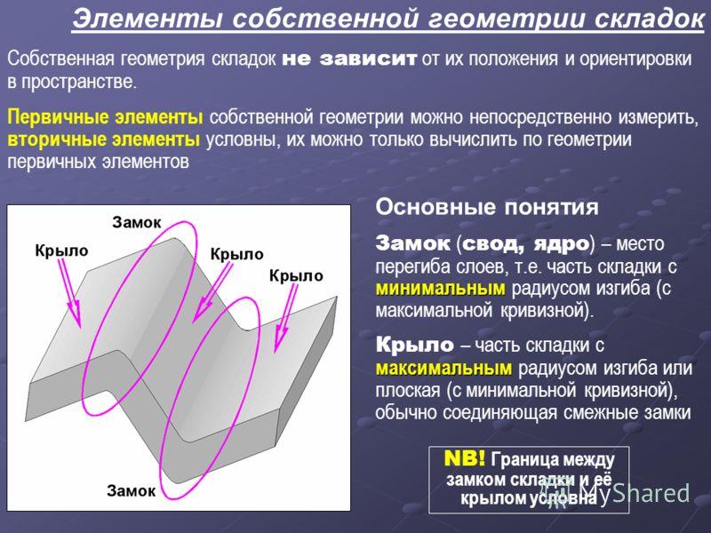 Элементы собственной геометрии складок Собственная геометрия складок не зависит от их положения и ориентировки в пространстве. Первичные элементы собственной геометрии можно непосредственно измерить, вторичные элементы условны, их можно только вычисл