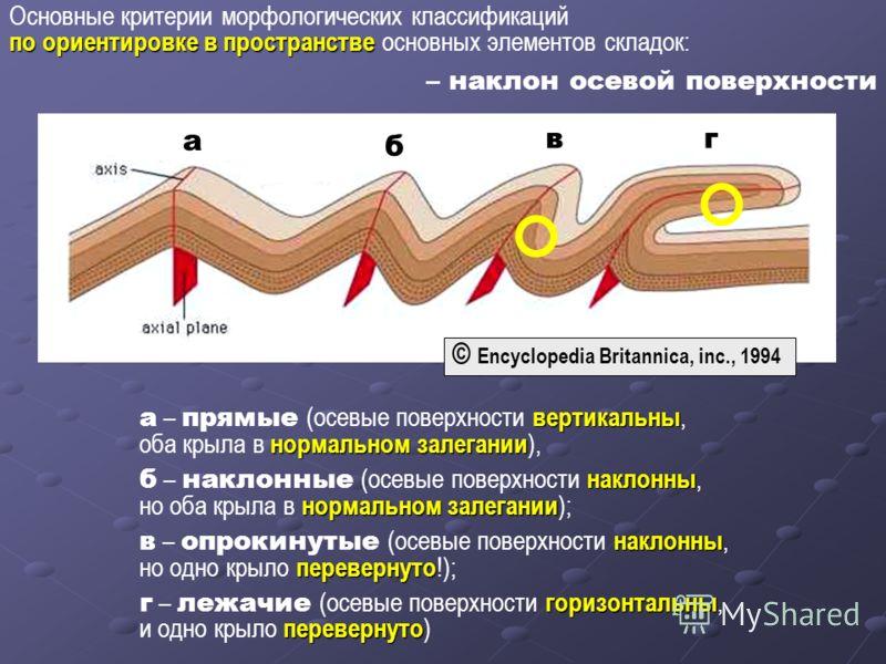 вертикальны нормальном залегании а – прямые (осевые поверхности вертикальны, оба крыла в нормальном залегании ), наклонны нормальном залегании б – наклонные (осевые поверхности наклонны, но оба крыла в нормальном залегании ); наклонны перевернуто в –