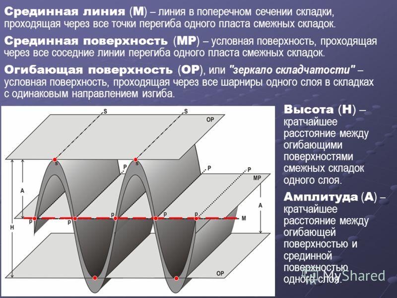 Срединная линия ( М ) – линия в поперечном сечении складки, проходящая через все точки перегиба одного пласта смежных складок. Срединная поверхность ( МР ) – условная поверхность, проходящая через все соседние линии перегиба одного пласта смежных скл
