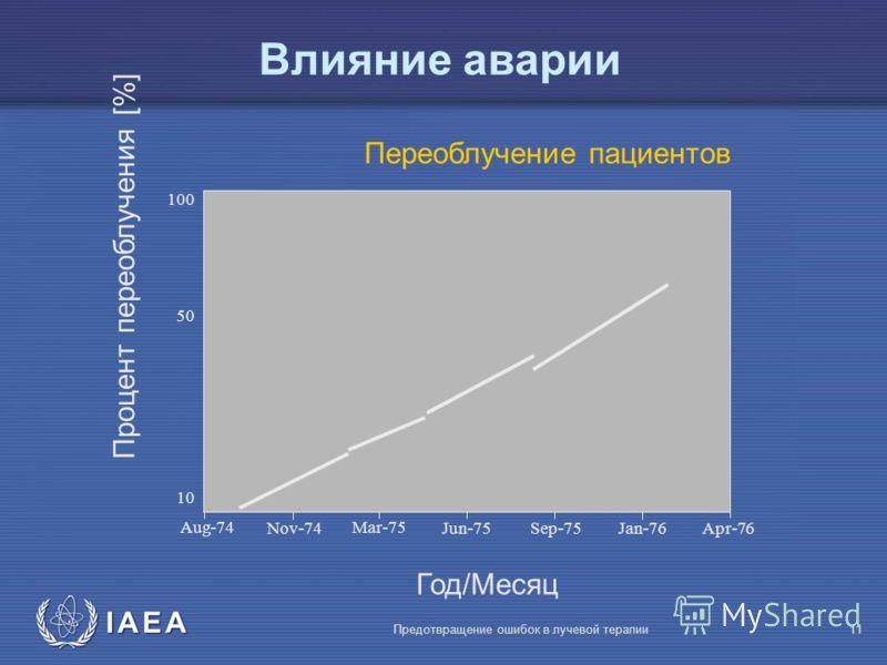 IAEA Предотвращение ошибок в лучевой терапии11 Aug-74 Nov-74 Mar-75 Jun-75Sep-75Jan-76Apr-76 10 100 Год/Месяц Переоблучение пациентов Процент переоблучения [%] 50 Влияние аварии