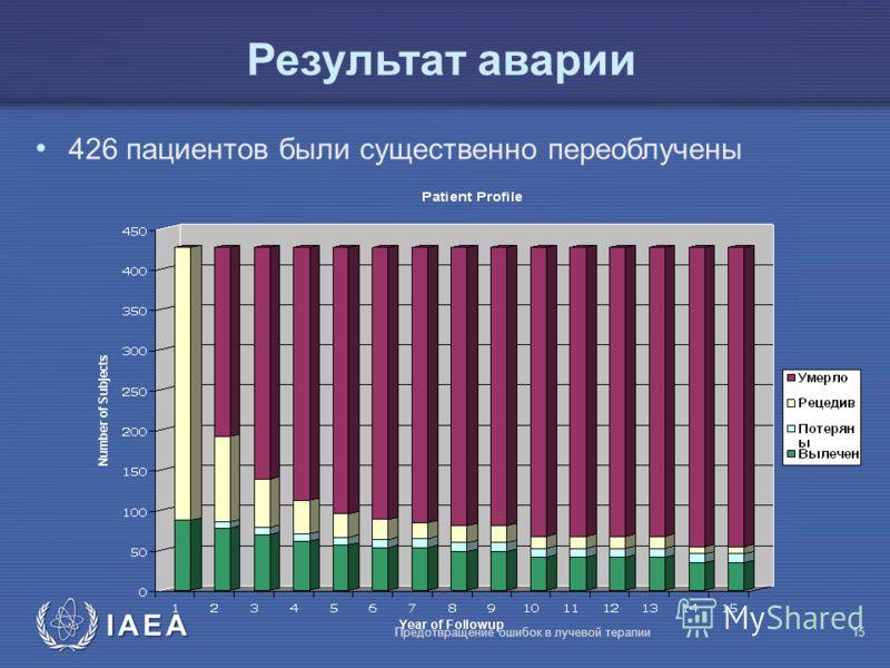 IAEA Предотвращение ошибок в лучевой терапии15 426 пациентов были существенно переоблучены Результат аварии