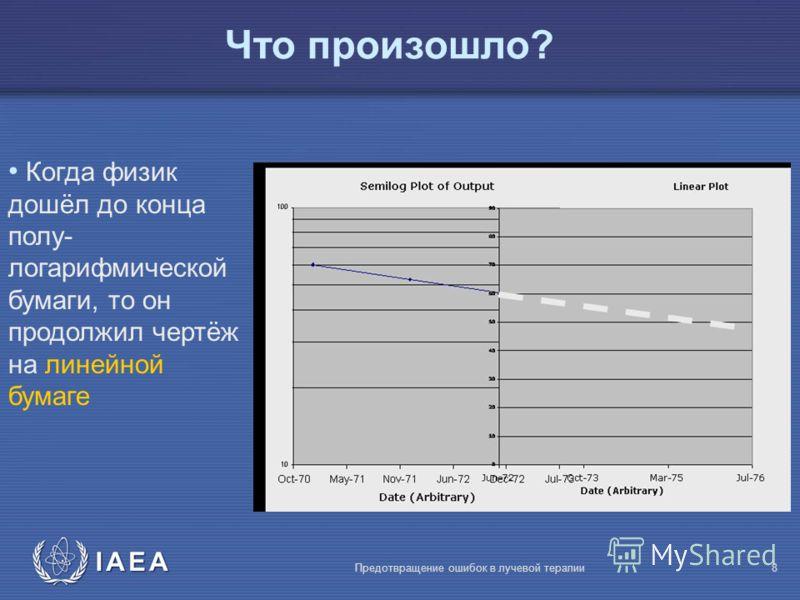 IAEA Предотвращение ошибок в лучевой терапии8 Когда физик дошёл до конца полу- логарифмической бумаги, то он продолжил чертёж на линейной бумаге Что произошло?