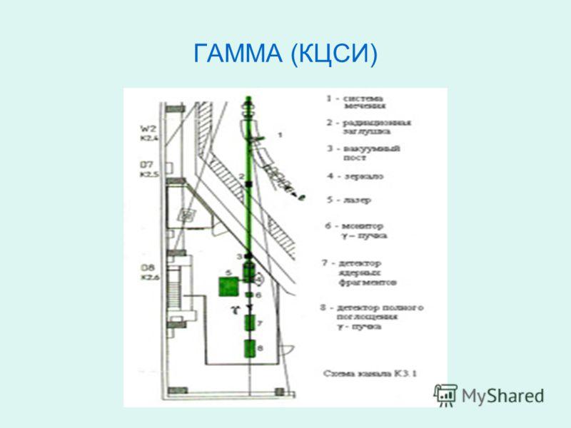 ГАММА (КЦСИ)