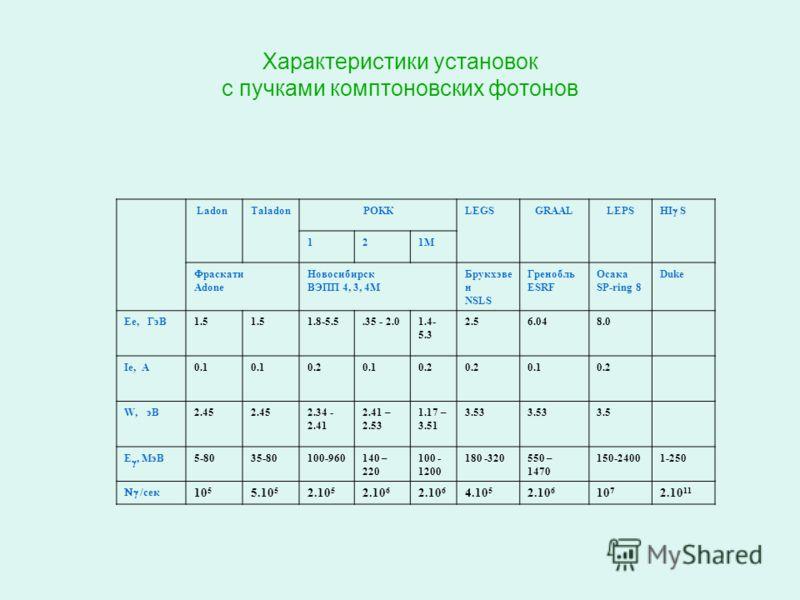 Характеристики установок с пучками комптоновских фотонов LadonTaladonРОККLEGSGRAALLEPS HI S 121М Фраскати Adone Новосибирск ВЭПП 4, 3, 4М Брукхэве н NSLS Гренобль ESRF Осака SP-ring 8 Duke Ее, ГэВ1.5 1.8-5.5.35 - 2.01.4- 5.3 2.56.048.0 Ie, A0.1 0.20.