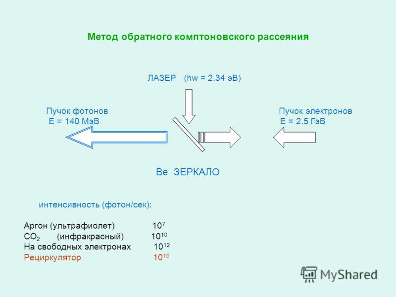 Метод обратного комптоновского рассеяния ЛАЗЕР (hw = 2.34 эВ) Пучок фотонов Пучок электронов Е = 140 МэВ Е = 2.5 ГэВ Be ЗЕРКАЛО интенсивность (фотон/сек): Аргон (ультрафиолет) 10 7 СО 2 (инфракрасный) 10 10 На свободных электронах 10 12 Рециркулятор