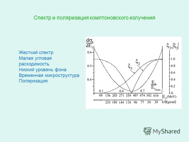 Спектр и поляризация комптоновского излучения Жесткий спектр Малая угловая расходимость Низкий уровень фона Временная микроструктура Поляризация