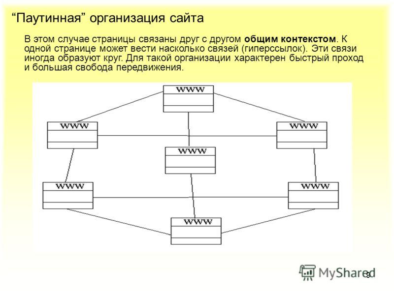 9 Паутинная организация сайта В этом случае страницы связаны друг с другом общим контекстом. К одной странице может вести насколько связей (гиперссылок). Эти связи иногда образуют круг. Для такой организации характерен быстрый проход и большая свобод