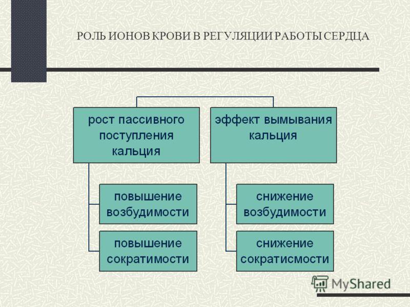РОЛЬ ИОНОВ КРОВИ В РЕГУЛЯЦИИ РАБОТЫ СЕРДЦА