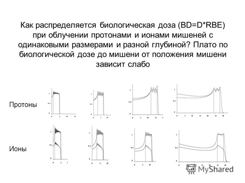 Как распределяется биологическая доза (BD=D*RBE) при облучении протонами и ионами мишеней с одинаковыми размерами и разной глубиной? Плато по биологической дозе до мишени от положения мишени зависит слабо Протоны Ионы