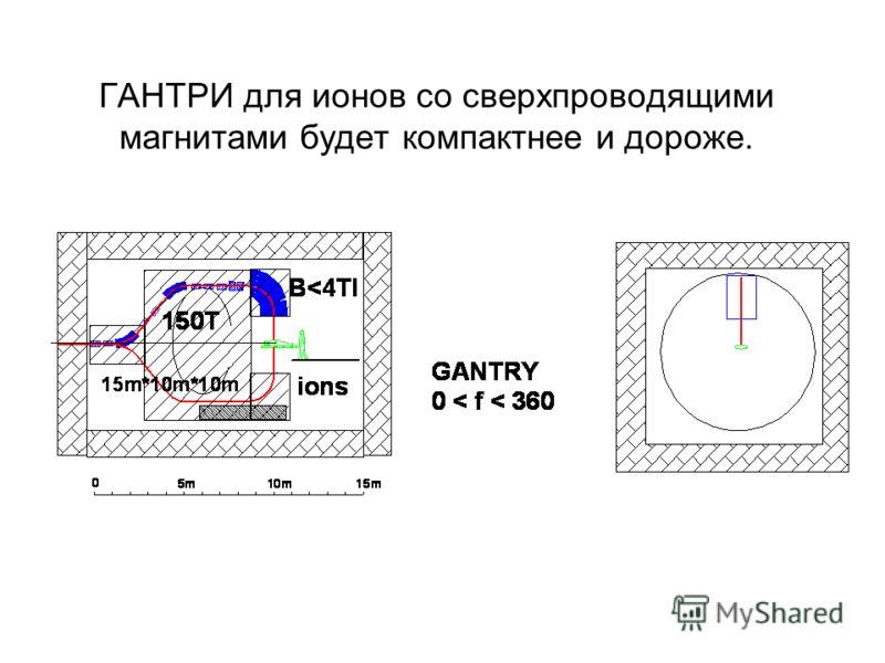 ГАНТРИ для ионов со сверхпроводящими магнитами будет компактнее и дороже.