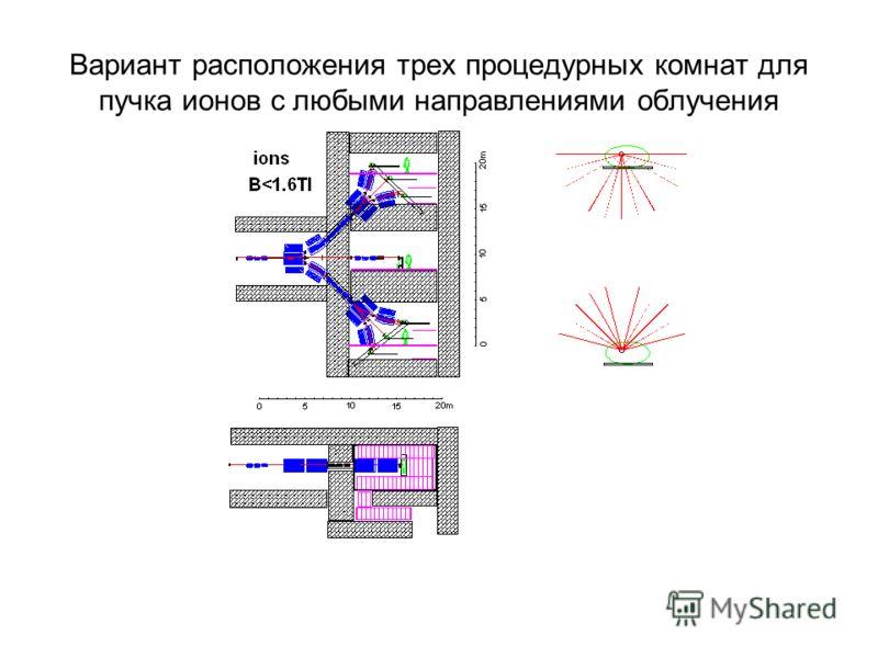 Вариант расположения трех процедурных комнат для пучка ионов с любыми направлениями облучения