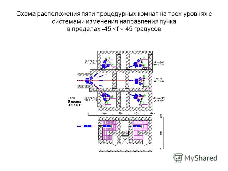 Схема расположения пяти процедурных комнат на трех уровнях с системами изменения направления пучка в пределах -45