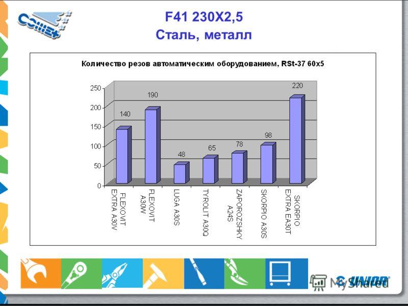 F41 230X2,5-3 Сталь, металл Оборудование автоматического управления: RSt 37, 60x5, 3кВт Оборудование ручного управления: RSt 37, 60x5, 2кВт, 50 Гц