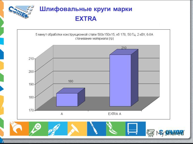 Шлифовальные круги марки EXTRA Качество: EA24R-BF (сталь, металл) E20A24R-BF (нержавеющая сталь) E54A30R-BF (алюминий) F27 100 – 230 X 4,7,8 Преимущества: Высокий коэффициент шлифования материала за единицу времени Быстрое и эффективное шлифование Бо