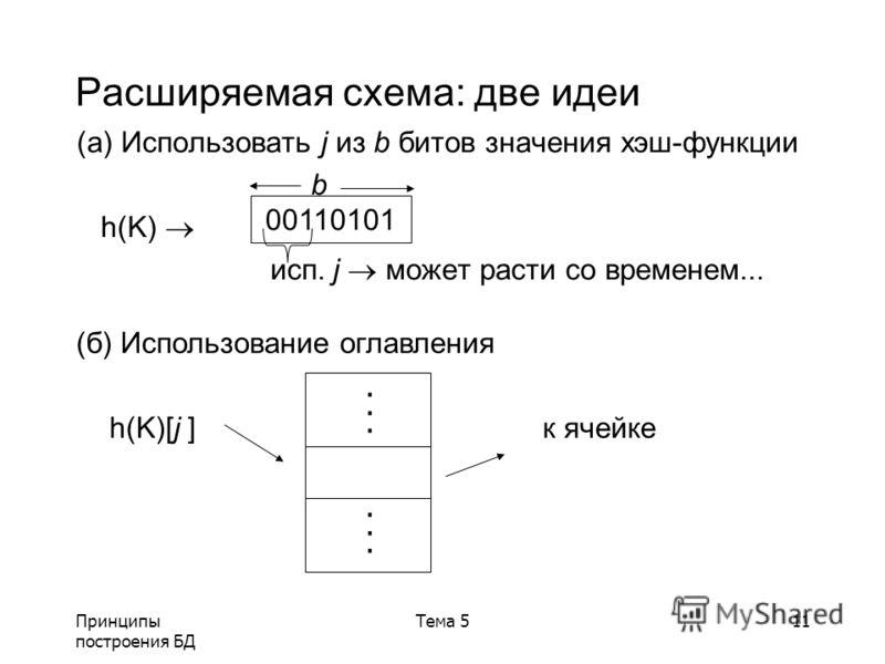 Принципы построения БД Тема 511 Расширяемая схема: две идеи (a) Использовать j из b битов значения хэш-функции b h(K) исп. j может расти со временем... 00110101 (б) Использование оглавления h(K)[j ] к ячейке............