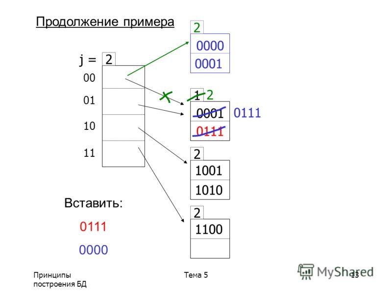 Принципы построения БД Тема 513 1 0001 2 1001 1010 2 1100 Вставить: 0111 0000 00 01 10 11 2 j = Продолжение примера 0111 0000 0111 0001 2 2
