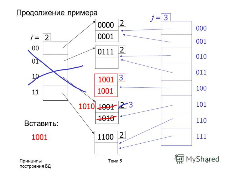 Принципы построения БД Тема 514 00 01 10 11 2 i = 2 1001 1010 2 1100 2 0111 2 0000 0001 Вставить: 1001 Продолжение примера 1001 1010 000 001 010 011 100 101 110 111 3 j = 3 3