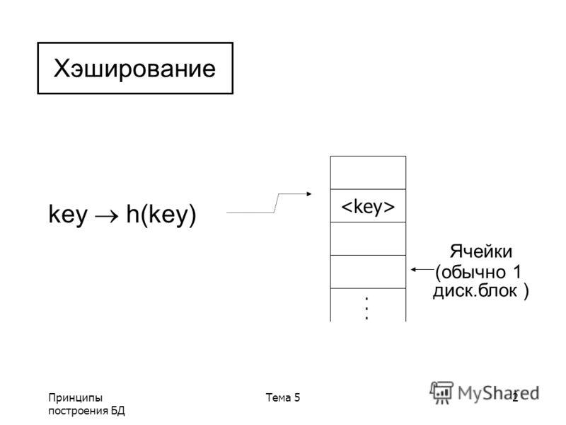 Принципы построения БД Тема 52 key h(key) Хэширование...... Ячейки (обычно 1 диск.блок )