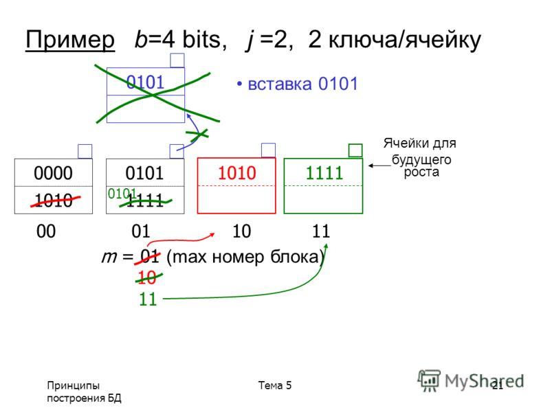 Принципы построения БД Тема 521 Пример b=4 bits, j =2, 2 ключа/ячейку 00 01 1011 0101 1111 0000 1010 m = 01 (max номер блока) Ячейки для будущего роста 10 1010 0101 вставка 0101 11 1111 0101