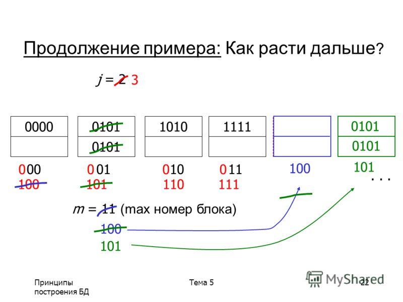 Принципы построения БД Тема 522 Продолжение примера: Как расти дальше ? 00 01 1011 111110100101 0000 m = 11 (max номер блока) j = 2 0000 100 101 110 111 3... 100 101 0101