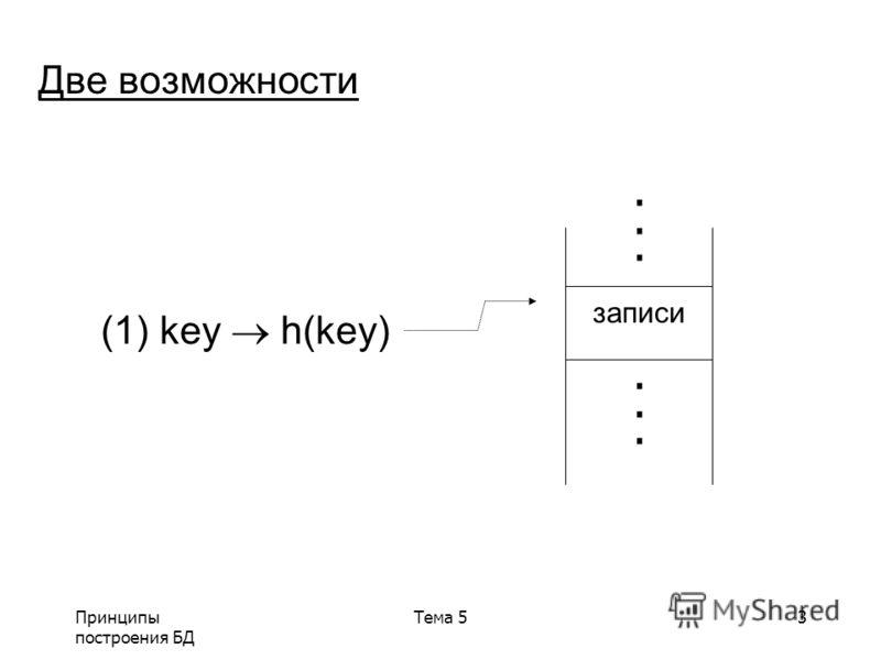 Принципы построения БД Тема 53...... Две возможности записи...... (1) key h(key)