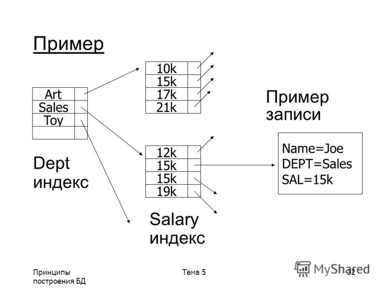 Принципы построения БД Тема 532 Пример записи Dept индекс Salary индекс Name=Joe DEPT=Sales SAL=15k Art Sales Toy 10k 15k 17k 21k 12k 15k 19k