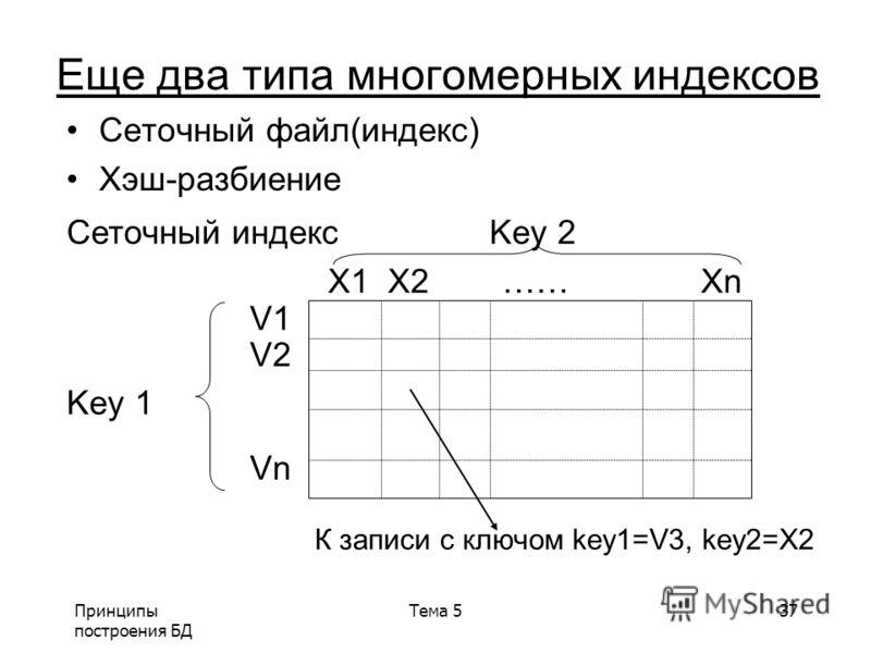 Принципы построения БД Тема 537 Еще два типа многомерных индексов Сеточный файл(индекс) Хэш-разбиение Сеточный индекс Key 2 X1 X2 …… Xn V1 V2 Key 1 Vn К записи с ключом key1=V3, key2=X2