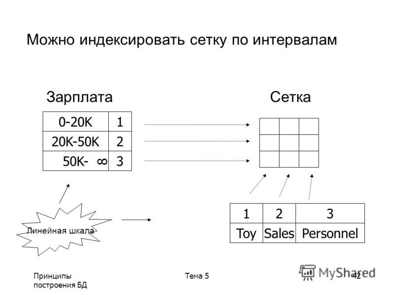 Принципы построения БД Тема 542 Можно индексировать сетку по интервалам ЗарплатаСетка Линейная шкала 123 ToySalesPersonnel 0-20K1 20K-50K2 50K-3 8