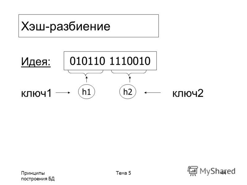 Принципы построения БД Тема 544 Идея: ключ1 ключ2 Хэш-разбиение h1h2 010110 1110010