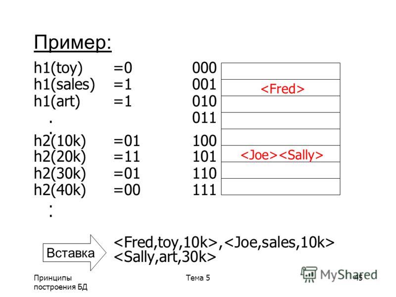Принципы построения БД Тема 545 h1(toy)=0000 h1(sales)=1001 h1(art)=1010.011. h2(10k)=01100 h2(20k)=11101 h2(30k)=01110 h2(40k)=00111., Пример: Вставка