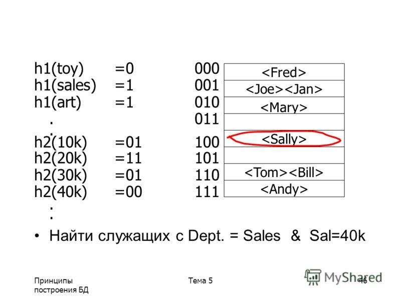 Принципы построения БД Тема 546 h1(toy)=0000 h1(sales)=1001 h1(art)=1010.011. h2(10k)=01100 h2(20k)=11101 h2(30k)=01110 h2(40k)=00111. Найти служащих с Dept. = Sales & Sal=40k