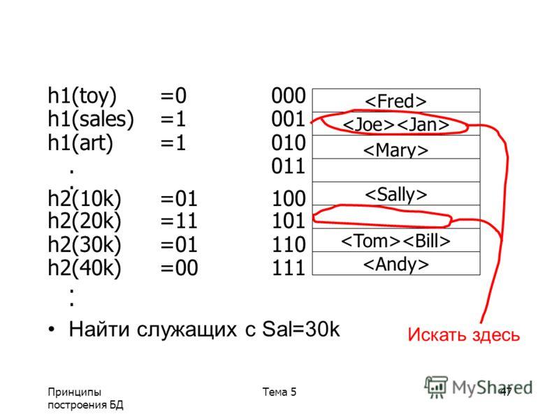 Принципы построения БД Тема 547 h1(toy)=0000 h1(sales)=1001 h1(art)=1010.011. h2(10k)=01100 h2(20k)=11101 h2(30k)=01110 h2(40k)=00111. Найти служащих с Sal=30k Искать здесь