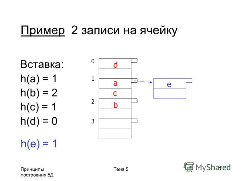 Принципы построения БД Тема 57 Пример 2 записи на ячейку Вставка: h(a) = 1 h(b) = 2 h(c) = 1 h(d) = 0 01230123 d a c b h(e) = 1 e