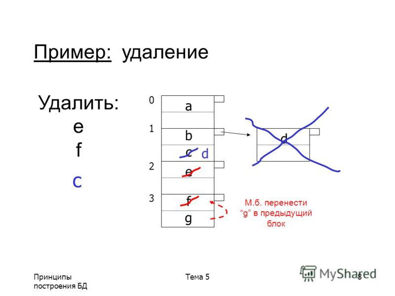Принципы построения БД Тема 58 01230123 a b c e d Пример: удаление Удалить: e f f g М.б. перенести g в предыдущий блок c d