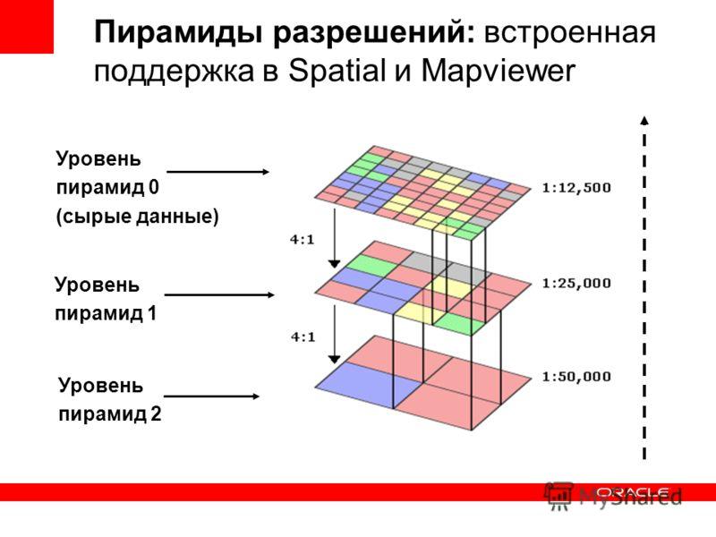 Пирамиды разрешений: встроенная поддержка в Spatial и Mapviewer Уровень пирамид 0 (сырые данные) Уровень пирамид 1 Уровень пирамид 2