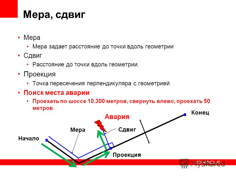 Мера, сдвиг Мера Мера задает расстояние до точки вдоль геометрии Сдвиг Расстояние до точки вдоль геометрии. Проекция Точка пересечения перпендикуляра с геометрией Начало Мера Конец Сдвиг Проекция Авария Поиск места аварии Проехать по шоссе 10.300 мет