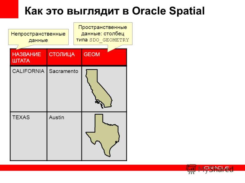 Как это выглядит в Oracle Spatial НАЗВАНИЕ ШТАТА СТОЛИЦАGEOM CALIFORNIASacramento TEXASAustin Непространственные данные Пространственные данные: столбец типа SDO_GEOMETRY