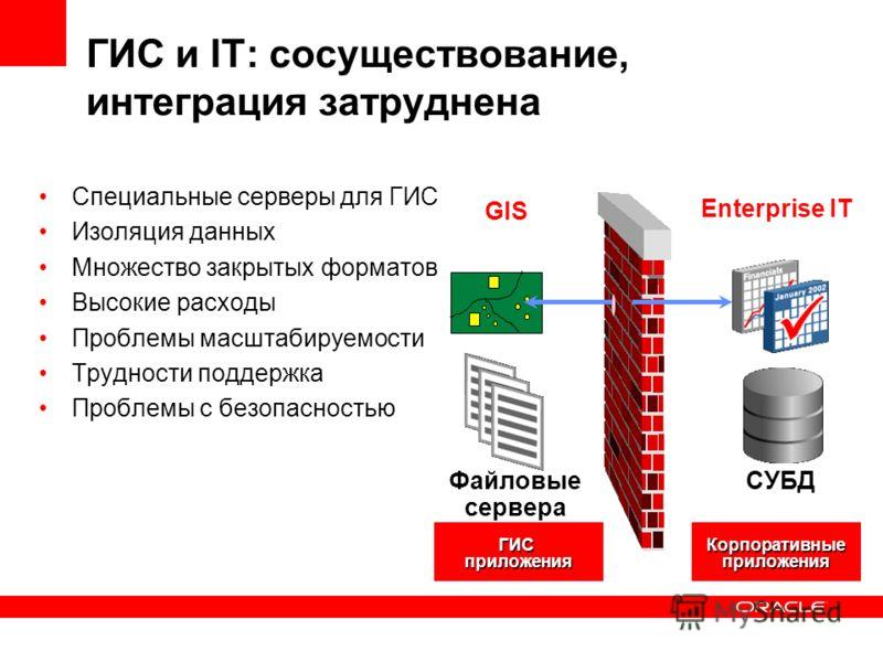 ГИС и IT: сосуществование, интеграция затруднена Специальные серверы для ГИС Изоляция данных Множество закрытых форматов Высокие расходы Проблемы масштабируемости Трудности поддержка Проблемы с безопасностью GIS Enterprise IT Корпоративныеприложения